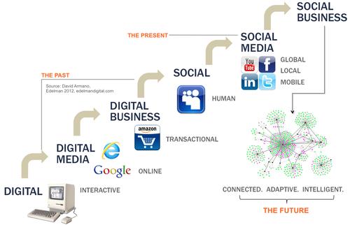 Social Business: La empresa 2.0
